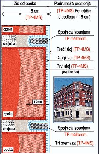 izrada hidroizolacije na zidu od opeke