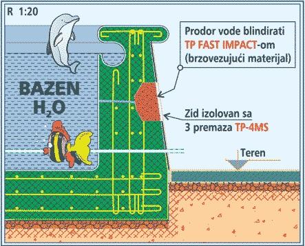 prodor vode blindirati TP Fast impact-om