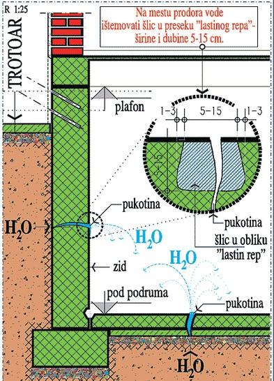 prodor vode na pukotini u podlozi