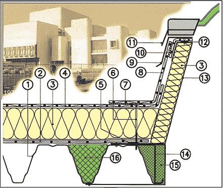 detalj ravnog krova holkel kod nadzidka