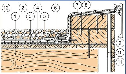 detalj ravnog krova holkel