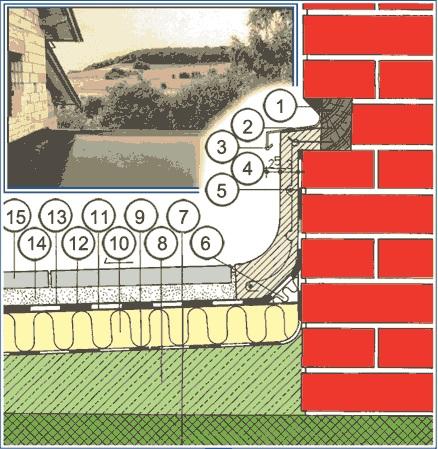 detalj ravnog krova obrada holkela uz zid od opeke