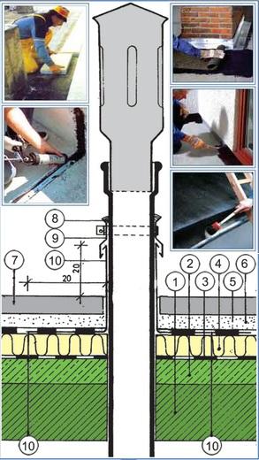 detalj ravnog krova presek prodor ventilacije