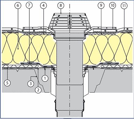 detalj ravnog krova rebrasti lim