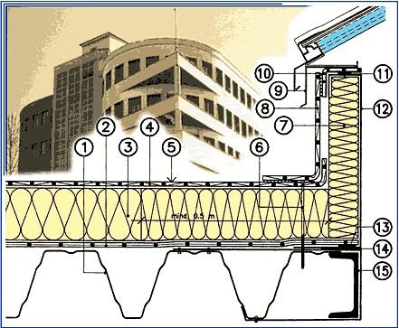 detalj ravnog krova veza hidroizolacija, okapnica, oluk