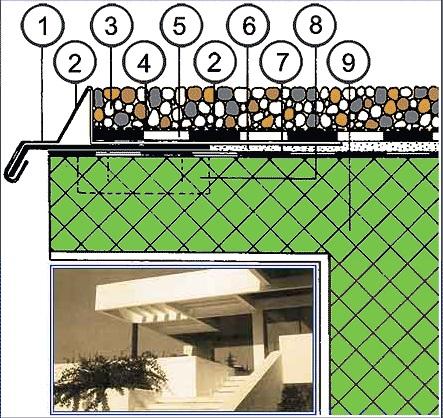detalj ravnog krova
